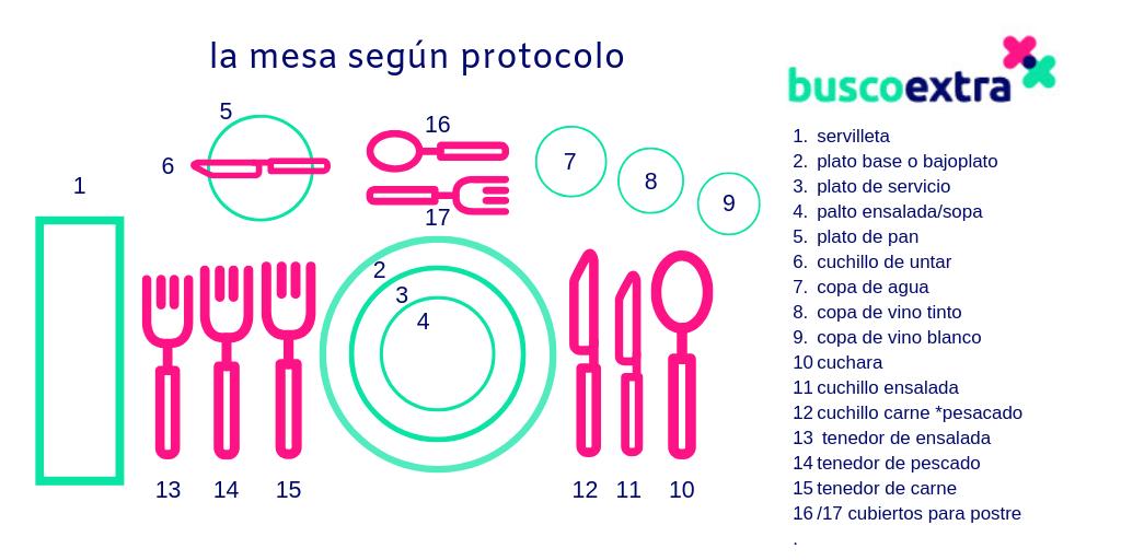 Cómo Servir Una Mesa Protolo En Restaurante Consejos Hostelería